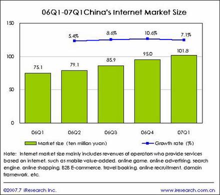 Crecimiento del Mercado Online enChina